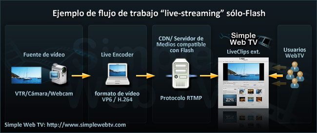 web live tv