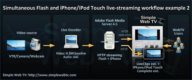 Simple Web TV: Live Streaming Workflow for doing simultaneous Flash an iPhone streaming